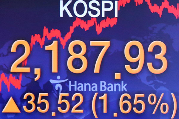 KOSPI Ends Monday Up 1.65百分比