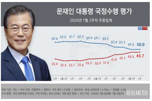 Рейтинг президента РК Мун Чжэ Ина повысился до 50%