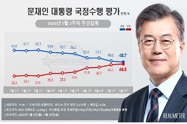Umfrage: Zustimmungswert für Präsident Moon auf Vier-Monats-Tief gefallen
