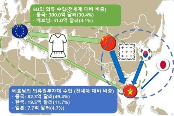 El TLC Vietnam-UE favorecerá a las empresas coreanas