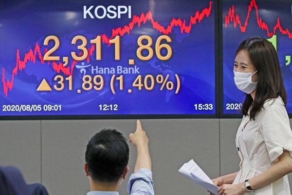 코스피 1.4% 올라 2,310선 돌파…올해 상승률 G20국가 중 3위
