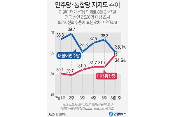 最大野党の支持率が与党を上回る 朴前大統領弾劾後初めて