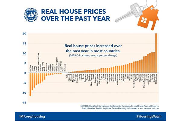 Giá nhà ở Hàn Quốc tăng mức trung bình và thấp so với thế giới