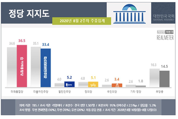 Main Opposition Party Surpasses Ruling Party in Approval Ratings