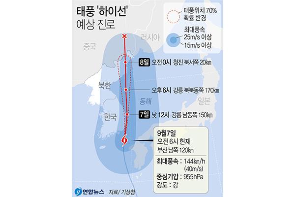 """第10号台风""""海神""""7日上午靠近釜山 沿东海岸继续北上"""