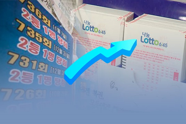 上半期の宝くじの売り上げは2兆6000億ウォン 2005年以降最大