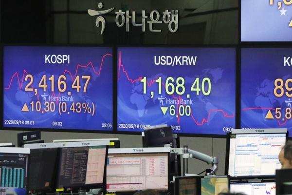 9月18日主要外汇牌价和韩国综合股价指数