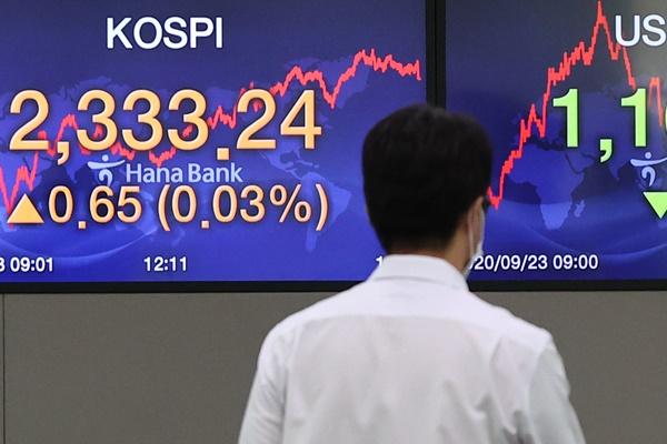 KOSPI Ends Wednesday Up 0.03%