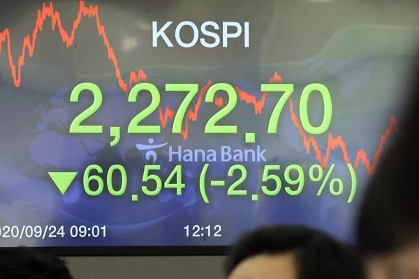 KOSPI Anjlok 2% pada 24 September, Ditutup di Level 2.272,70 Poin