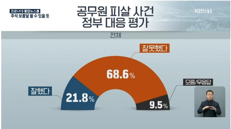 """공무원 피살 """"정부대응 잘못"""" 68.6%…정치 잘 아는 무당층의 생각은?"""