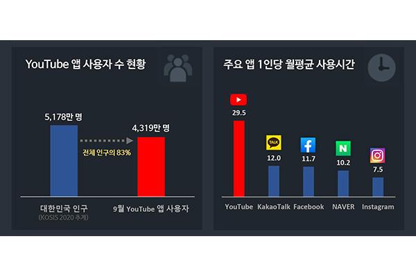 超8成韩国人每月使用YouTube应用程序