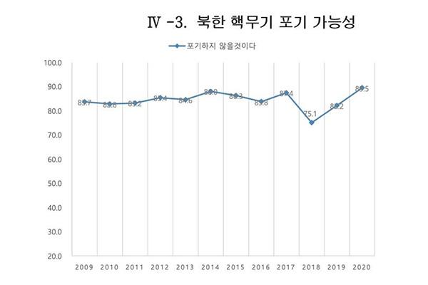 89,5% người Hàn Quốc nhận định Bắc Triền Tiên không từ bỏ vũ khí hạt nhân