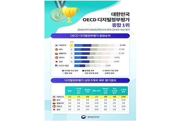 E-gouvernement: la Corée du Sud arrive en tête du classement de l'OCDE