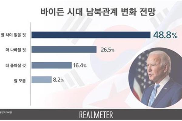 Половина жителей РК не ожидают изменений в межкорейских отношениях при Джо Байдене