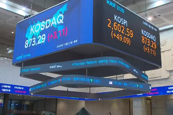 KOSPI tăng điểm kỷ lục nhờ xu hướng mua ròng của nhà đầu tư nước ngoài