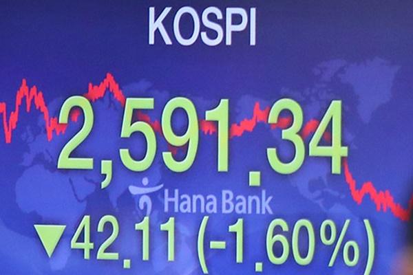 Kospi in Seoul verliert nach Gewinnmitnahmen 1,6 Prozent