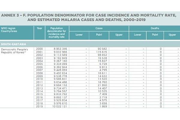 ВОЗ: Заболеваемость малярией в КНДР в 2019 году сократилась вдвое