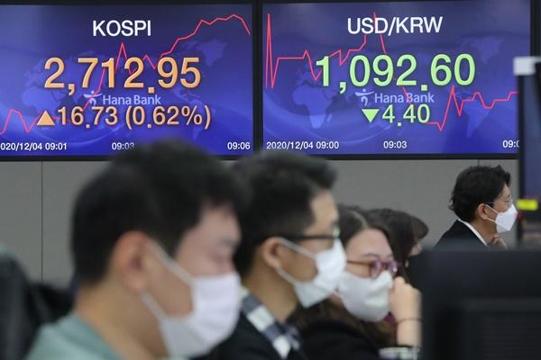 Chỉ số KOSPI lần đầu tiên trong lịch sử vượt ngưỡng 2.700 điểm