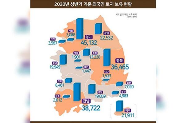 زيادة ملكية الأجانب للأراضي في كوريا الجنوبية في النصف الأول من هذا العام