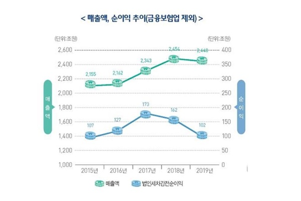 去年韩国企业净利润率为4.17% 净利润减少37%