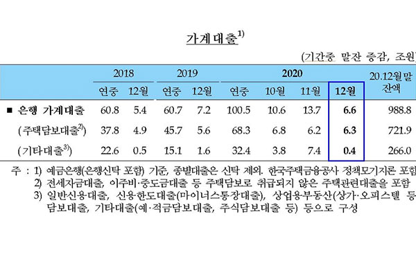 Nợ hộ gia đình Hàn Quốc năm 2020 vượt mốc 100.000 tỷ won