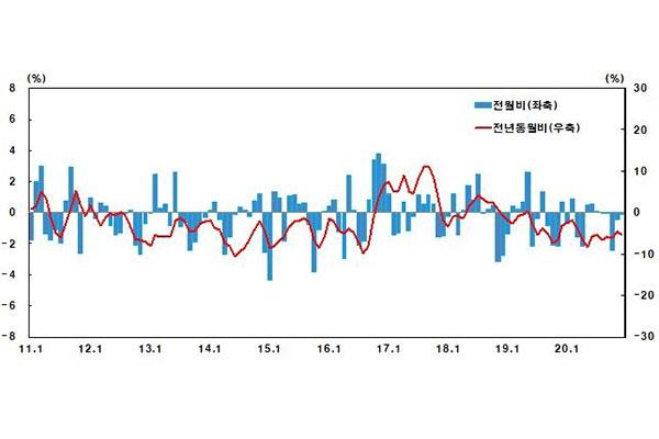 El COVID-19 hunde los precios de exportación