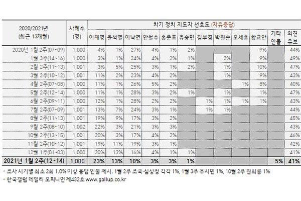 Gallup Korea: 47% южнокорейцев хотят смены власти в стране