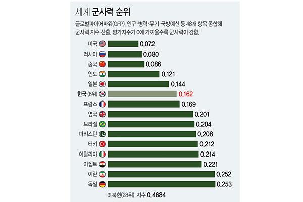 РК на шестом месте в мире по военной мощи