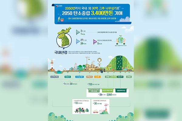 Forstbehörde will für Kohlenstoffreduktion bis 2050 drei Milliarden Bäume pflanzen