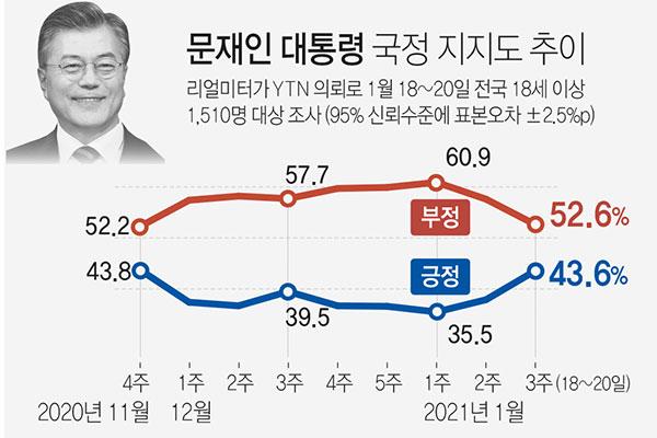 Sondage : la cote de popularité de Moon Jae-in rebondit à 43,6 %