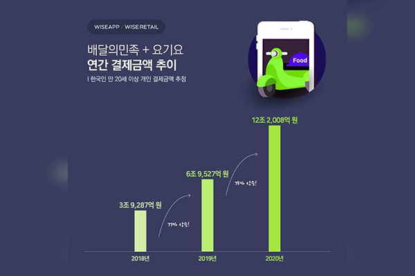 Người dân Hàn Quốc chi hơn 11 tỷ USD cho dịch vụ giao đồ ăn qua ứng dụng điện thoại