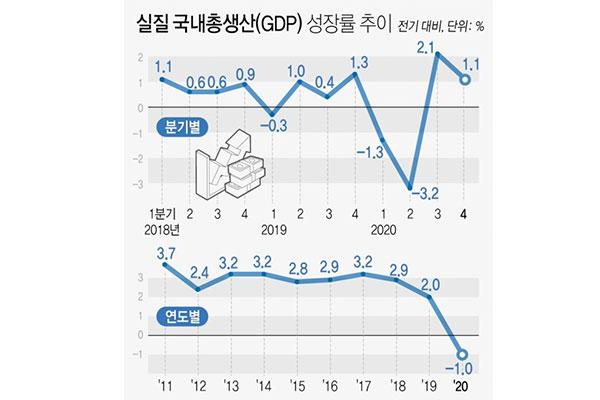 Südkoreas Wirtschaft im vergangenen Jahr geschrumpft