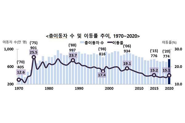 Migración interna registra mayor aumento en cinco años