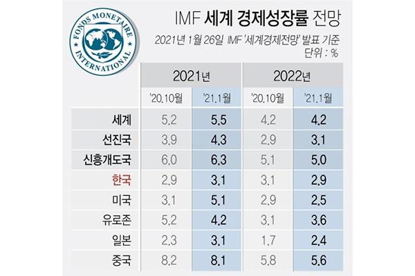 FMI estima un crecimiento económico del 3% para Corea en 2021