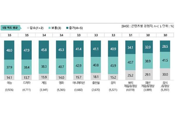 زيادة استهلاك برامج الترفيه والمسلسلات وألعاب الكمبيوتر الكورية في الخارج