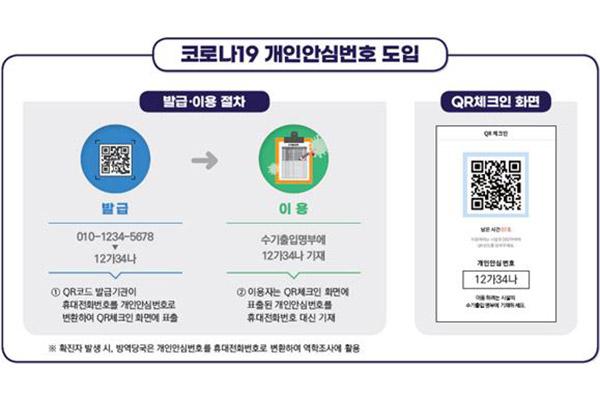 Besucherregistrierung per verschlüsselter Nummer empfohlen