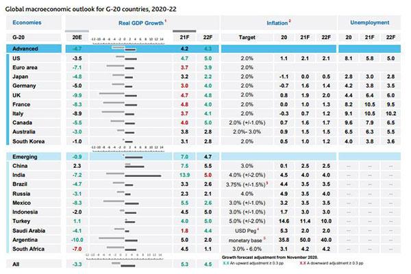 موديز ترفع توقعاتها للنمو الاقتصادي لدول مجموعة الـ20