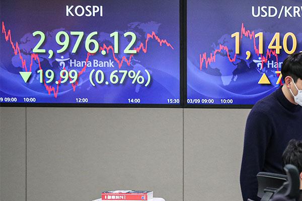 Kospi verliert vierten Handelstag in Folge