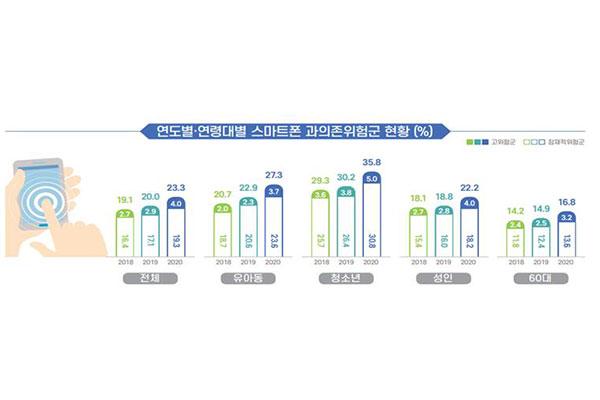 Pengguna Ponsel Pintar secara Berlebihan di Korsel Kembali Naik 23,3 %