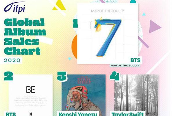 防弹少年团两张专辑去年全球销量分列第1和第2