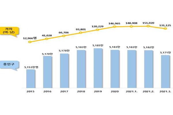 Население РК продолжает сокращаться