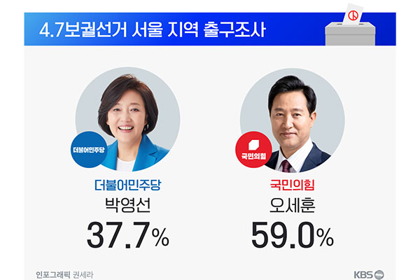 Exit Polls: PPP's Oh Se-hoon on Track to Reclaim Seoul Mayoral Post