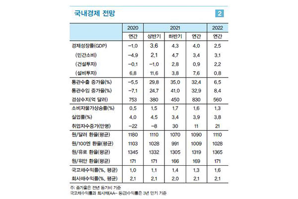 L'institut LG avance une croissance économique de 4% pour la Corée du Sud cette année