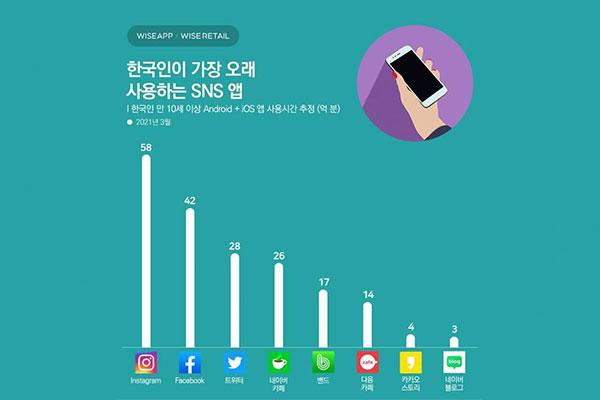 Koreaner nutzen Instagram unter sozialen Netzwerken am längsten