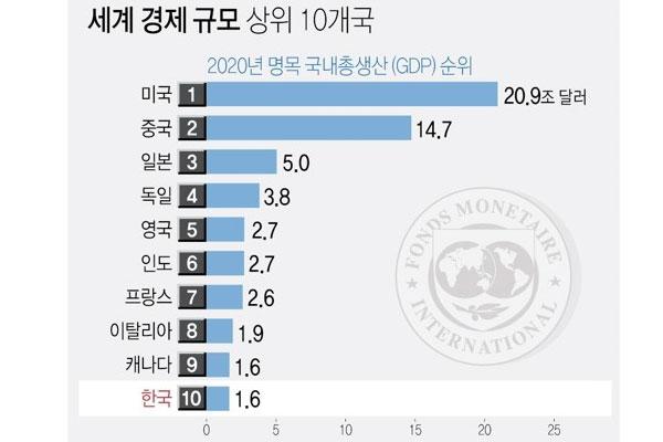 韓国、世界経済トップ10に 2026年まで維持の見通し