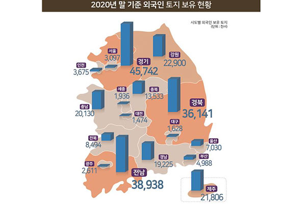 Foreign Ownership of S. Korean Land Rises 1.9% in 2020