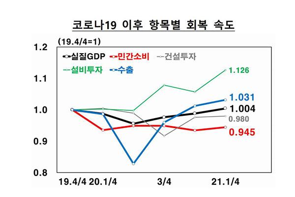 Tăng trưởng kinh tế Hàn Quốc quý I phục hồi về mức trước khi COVID-19 bùng phát