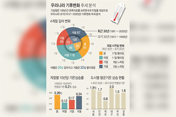 Seoul's Temperature Rose Nearly 2 Degrees During Past Century