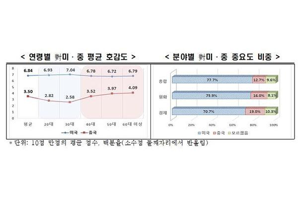 80 % من الكوريين يرون أن الولايات المتحدة أكثر أهمية لكوريا من الصين