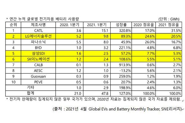 Südkorea erlaubt mehr Wasserstofftankstellen und Ladestationen für E-Autos in Grüngürteln